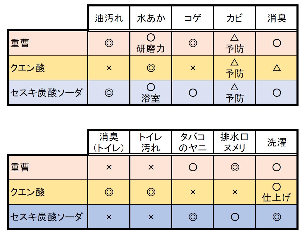 重曹、クエン酸、セスキ炭酸ソーダの特徴1